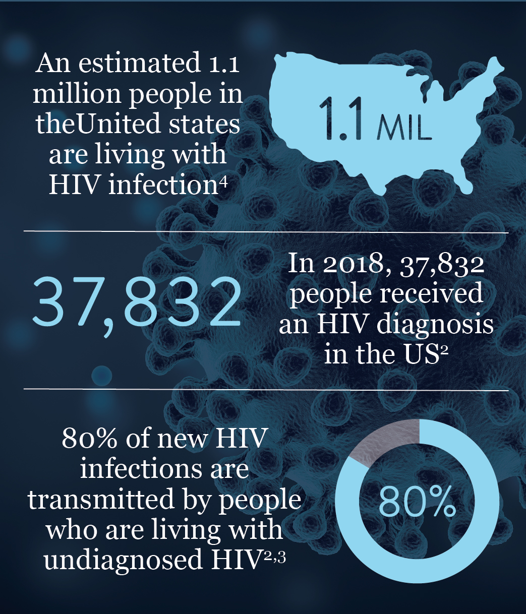 HIV Testing Day Infographic